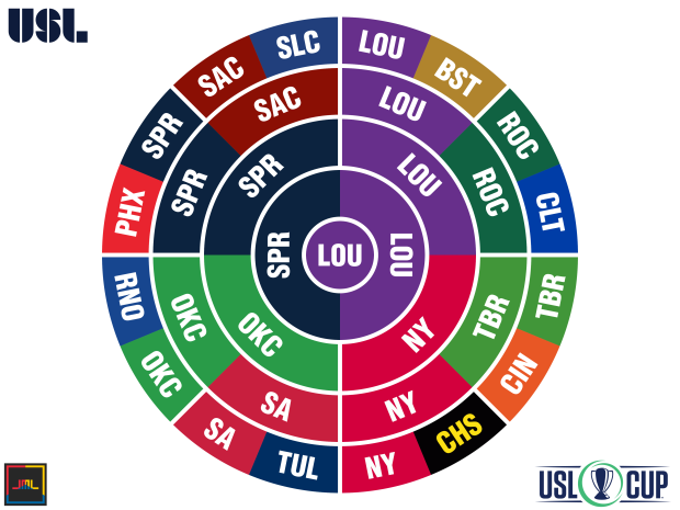 2017 USL Radial Bracket